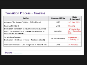 Asbestos: The Analysts' Guide – HSG248 (2nd Edition) Transition Process Timeline